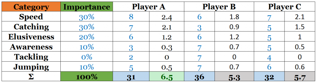Example 2: New Player Evaluation - Wide Receiver